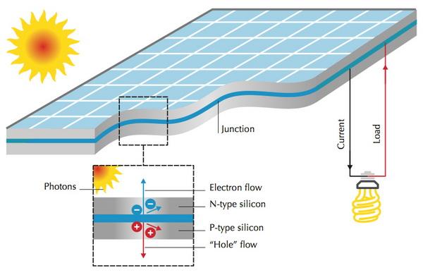 Nguyên lý tạo ra dòng điện