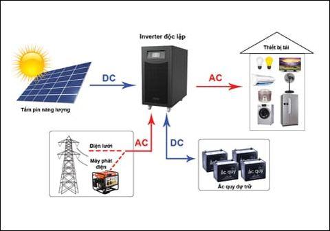 Hệ thống điện năng lượng độc lập