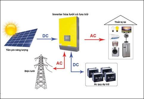 Hệ thống điện năng lượng tương tác lưới