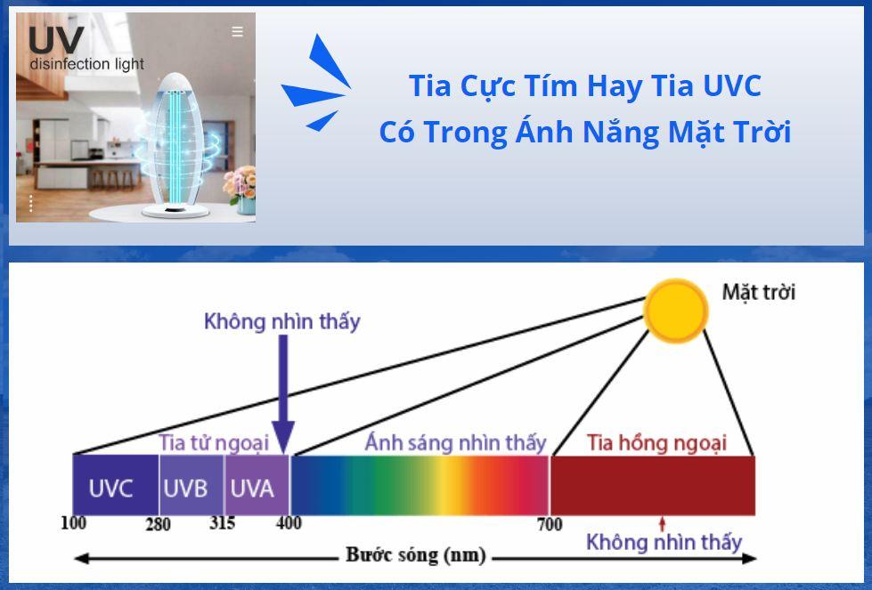 Tia cực tím có trong ánh nắng mặt trời